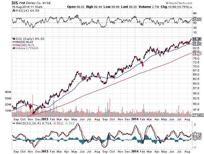 Walt Disney Co. NYSE Chart