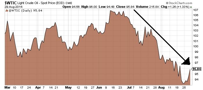 Light Crude Oil-Spot Price Chart