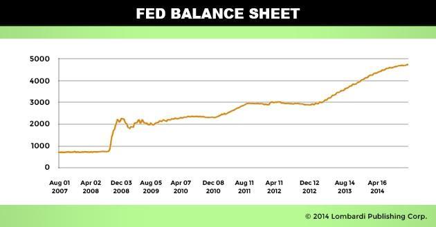 Fed Balance Sheet - U.S. Dollar Collapse 2015