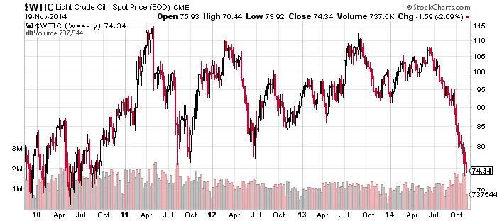 Light Crude - Spot Price Chart