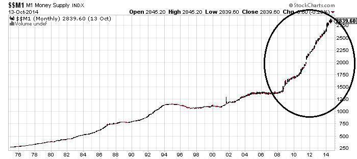 M1 Money Supply Chart