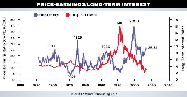 Price Earnings-Long Term Interest - U-S Stock Market Crash 2015