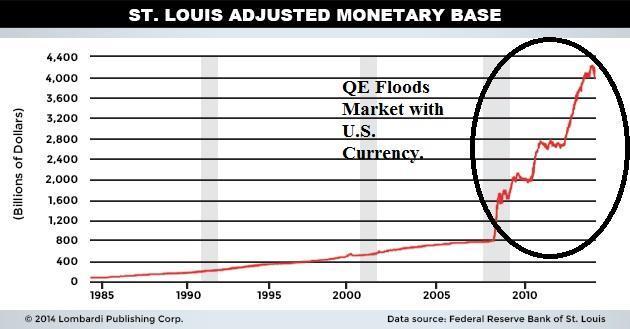 ST Louis Adjusted Monetary Base - U.S. Dollar Collapse 2015