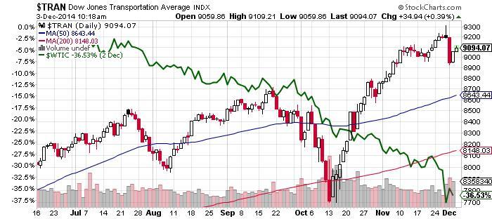 Dow Jones Transportation Average Chart