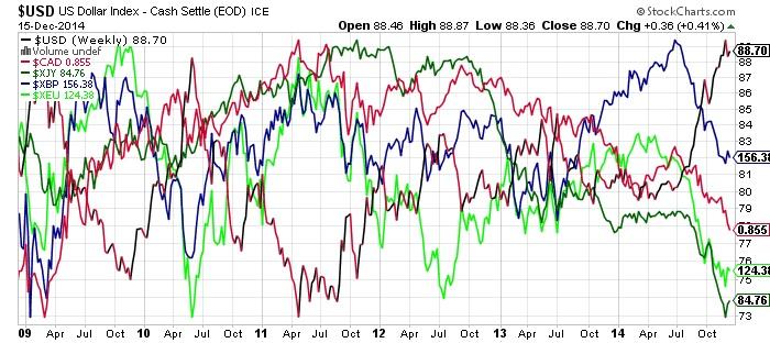 US Dollar Index- Cash Settle