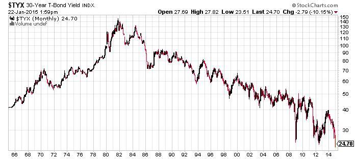 30-Year Yield Chart
