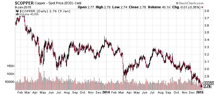 Copper - Spot Price (EOD)