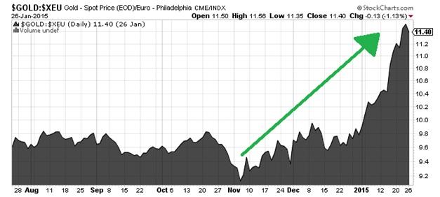 Gold - Spot Price (EOD) Eurp - Philadelphia