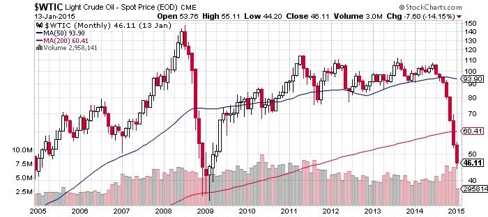 Light Crude Oil - Spot Price (EOD)