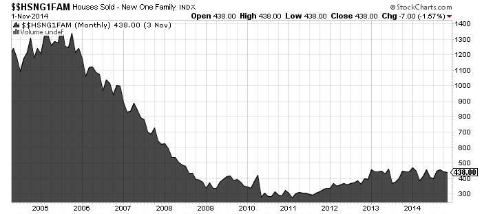 Houses Sold Nov 2014 Chart HSNF1FAM
