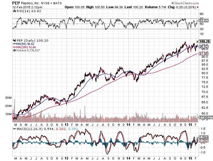 PEP Pepsico NYSE Chart