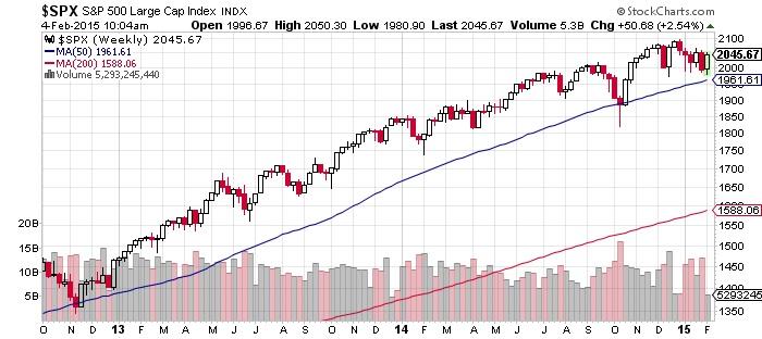 Large Cap Index Chart