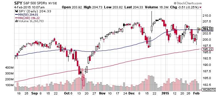 S&P 500 SPDR Chart