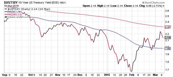 10 year US treasury Yeild EOD Index