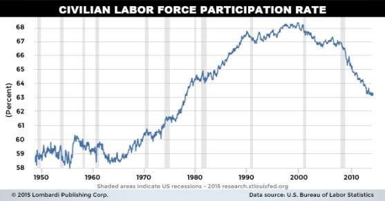 Civilian labor force participation index