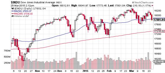 Dow Jones Industrial Average Index