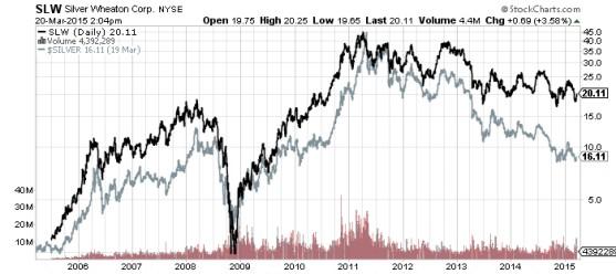Silver Wheaton Corporation Chart