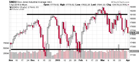 Dow Jones Indusrtial Average Index