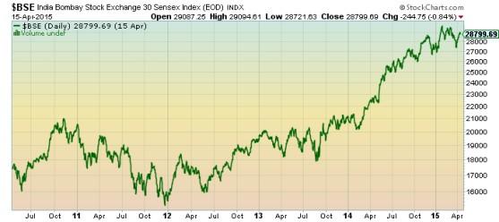 India Bombay Stock Exchange Chart