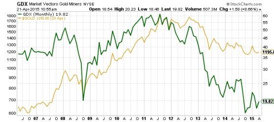Market Vectors Gold Miners Chart