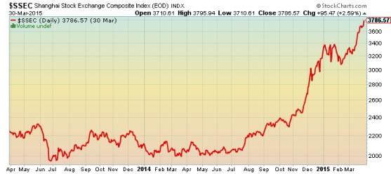 Shanghai Exchange Composite Index Chart