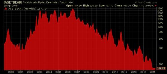 Total Assets Rydex Bear Chart