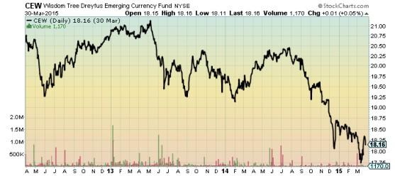 Wisdom Tree Dreyfus Emerging Currency Fund Chart