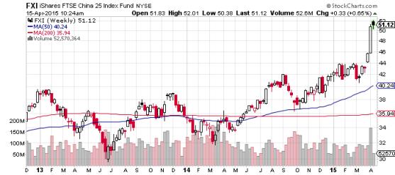 iShare FTSE China 25 index fund NYSE