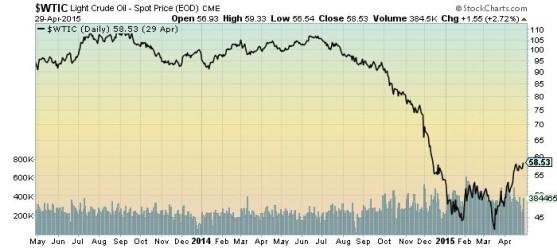 Light Crude Oil Spot Price