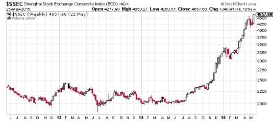 Shanghai Stock Exchange Composite Index Chart