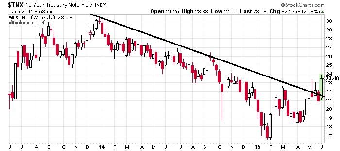10 Year Treasury Note Yield Chart