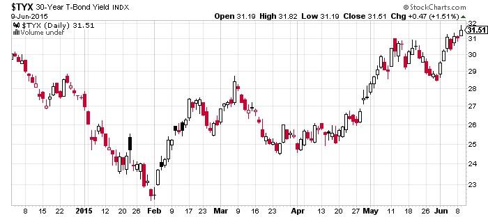 30 Year T-Bond Yield Chart