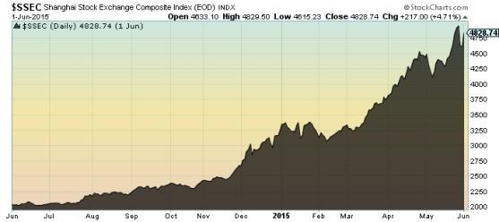 Shanghai Stock Exchange Composite Chart
