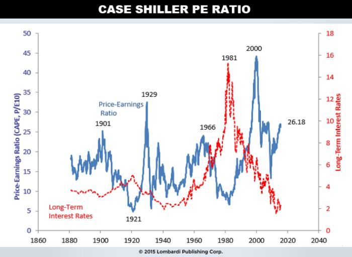 CASE SHILLER PE RATIO CHART