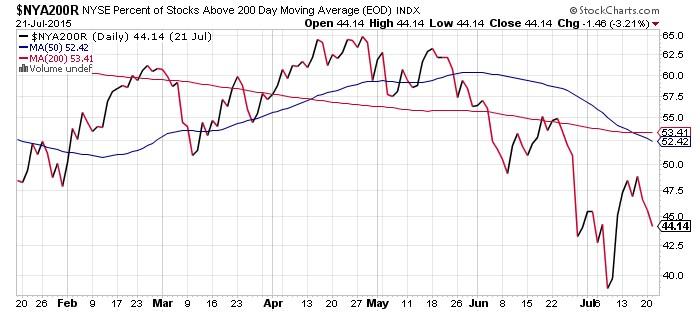 NYSE Percent of Stocks Chart