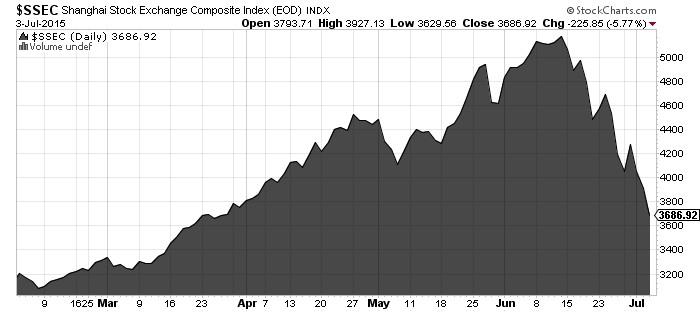 Shanghai Stock Exchange Chart