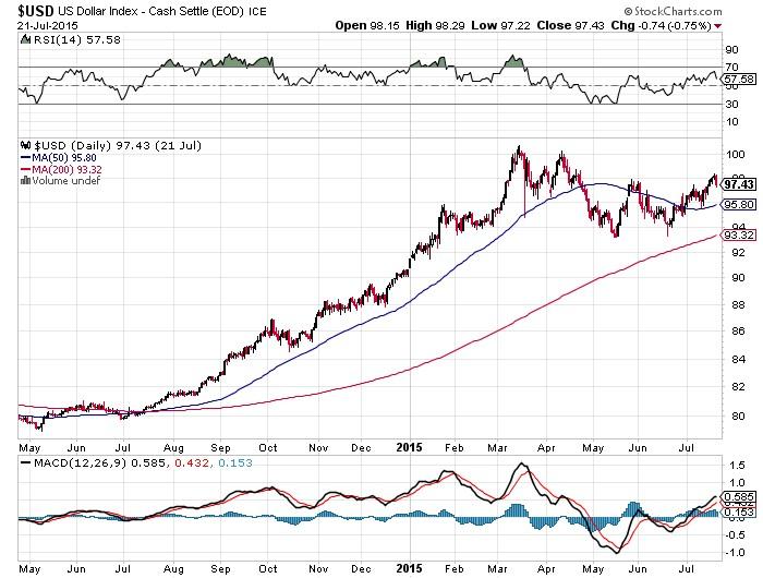 US Dollar Index Chart