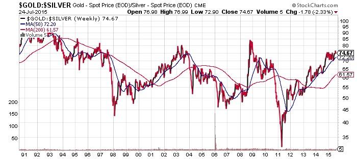 gold spot price silver spot price cme chart