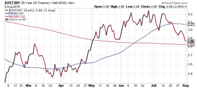 30 Year US Treasury Yield Chart