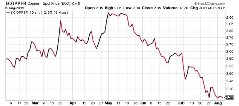Copper - Spot Price Chart