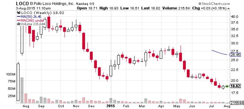 El Pollo Loco Holdings Chart