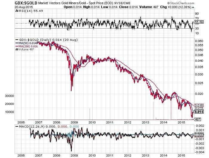 gold market vectors gold miners spot price