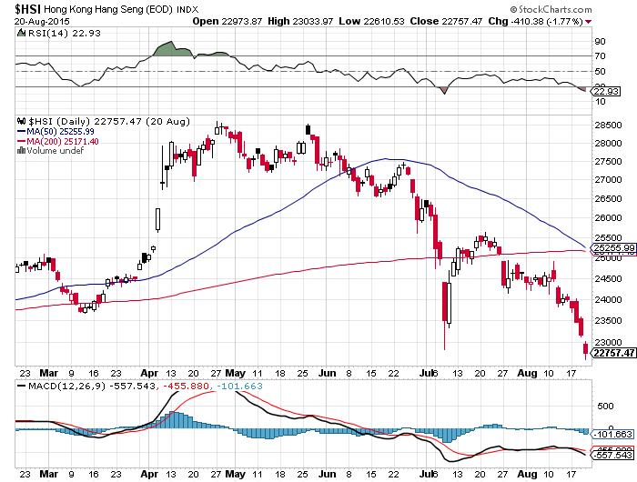 Hang Seng Index Enters Bear Market