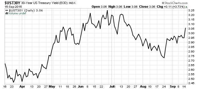30-Year US Treasury Chart