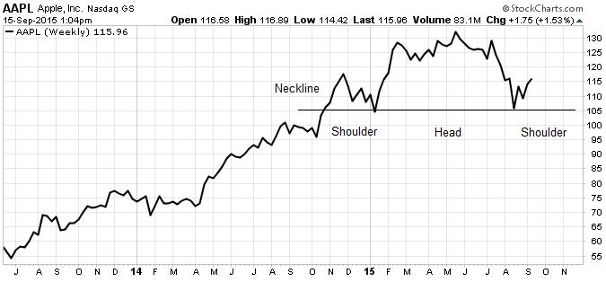 Apple_Stock_Chart