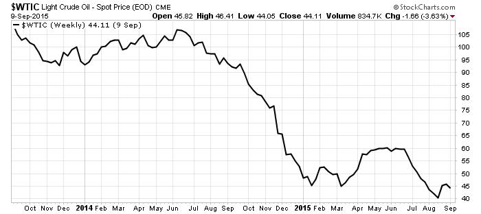 Crude_Oil_Price_Chart