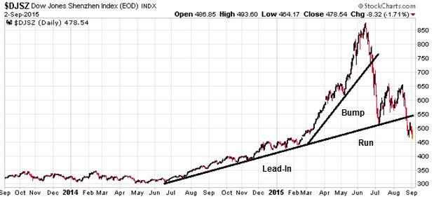 Dow Jones Shenzhen Chart