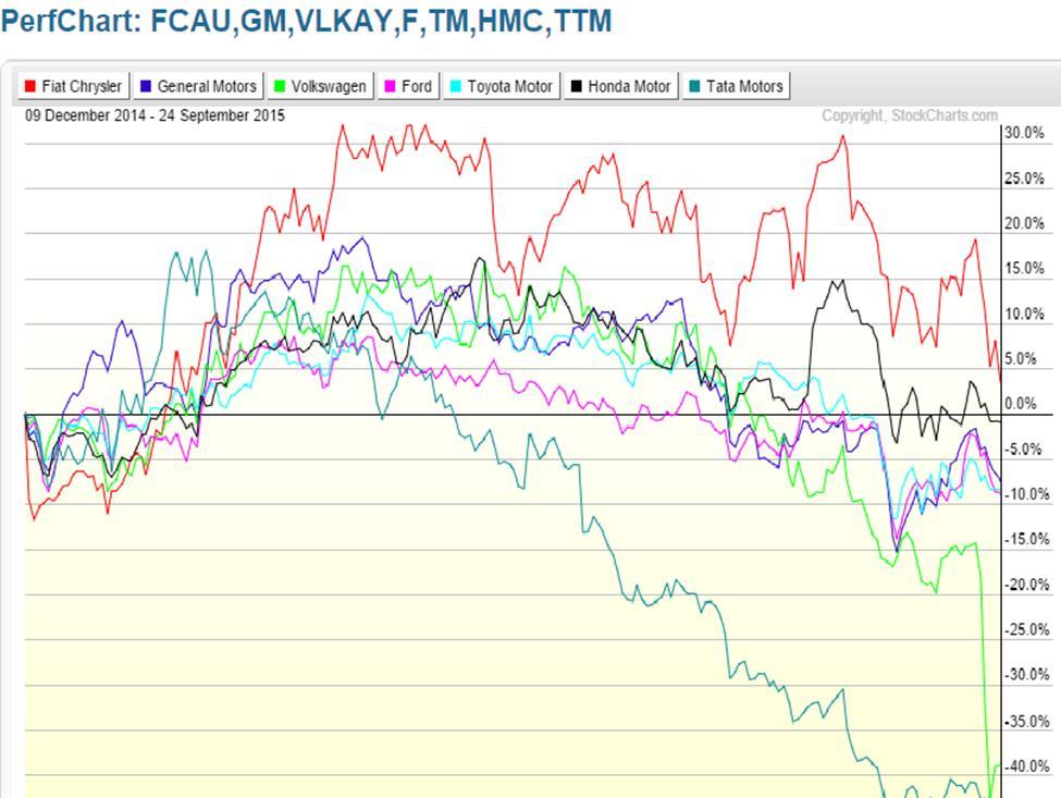 Fiat Chrysler Market Performance Chart