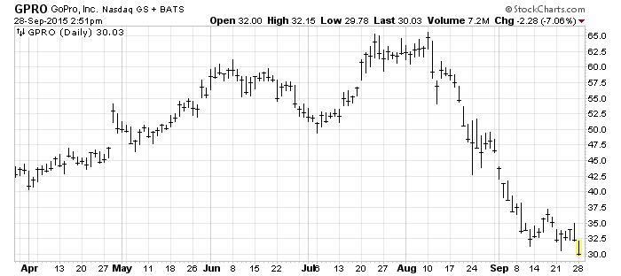 GPRO_28_Seprt_15_Chart