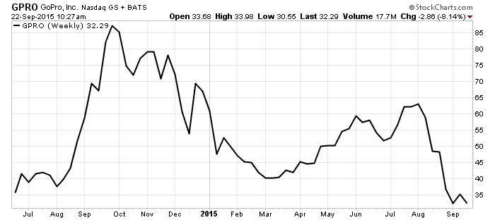 GoPro Inc Chart